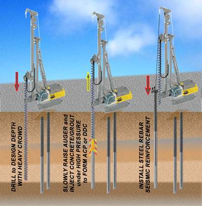 Static Capacity Auger Pressure Grouted Displacement Piles