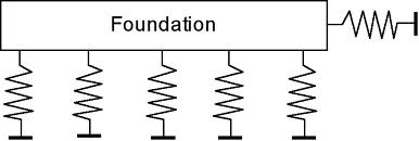 SOIL SPRING CONSTANTS FOR FOUNDATIONS