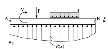 Beam on elastic foundation