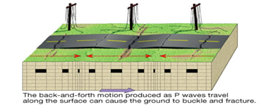 Seismic Wave Propagation in Ductile Iron Pipe
