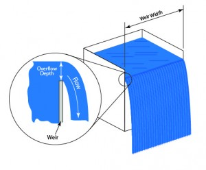 Discharge flow from an upward Pipe (uniform weir or jet)