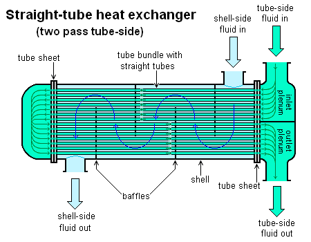 Shell and Tube Heat Exchanger MMT