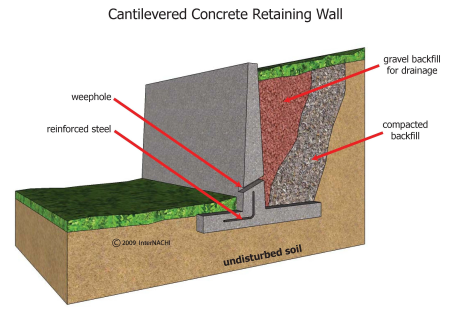 Counter fort retaining wall design