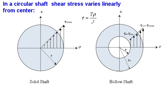 Shear stress in hollow shaft.xls
