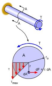 Shear stress and angle of twist of shaft under torsion.xls
