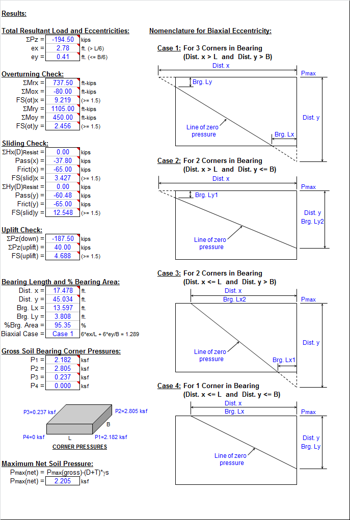 RECTANGULAR SPREAD FOOTING ANALYSIS