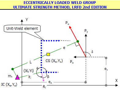 Ultimate Strength of Weld Groups.xls