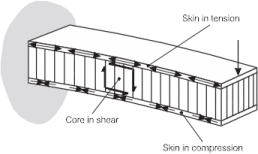Light-weight Composite Beam Design