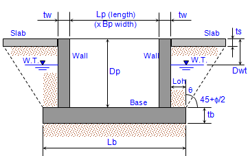 BUOYANCY ANALYSIS FOR CONCRETE PIT OR TANK