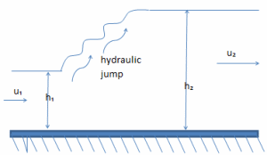 Force-momentum fluid at hydraulic jump.xls