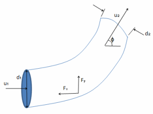 Force momentum principles applied to pipe flow.xls