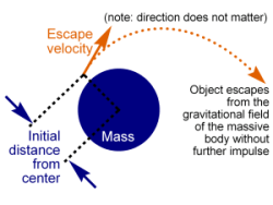 Escape and Orbit Velocity