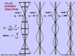 Beam Transverse Vibration Mode Shapes - AZ.xls