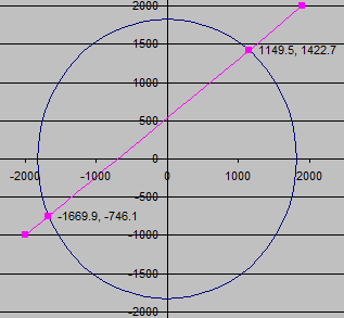 Line intersecting circle.xls