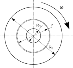 Stresses in Rotating Disks & Rings