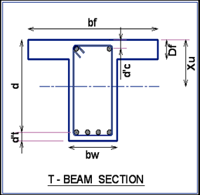 Design of RCC T Beams as per IS 456-2000