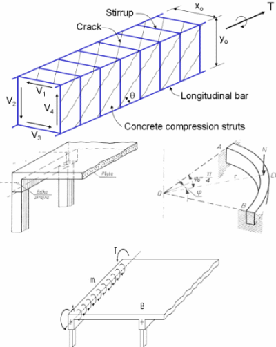 Reinforced Concrete Analysis and Design for Torsion