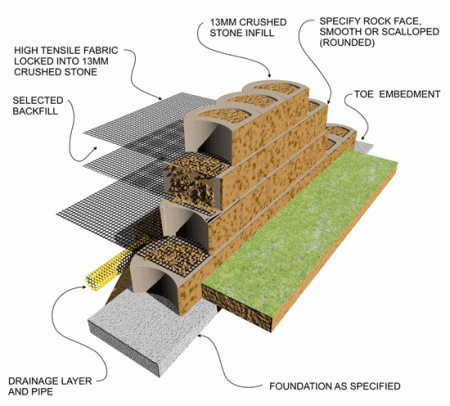 Reinforced Retaining Wall Design