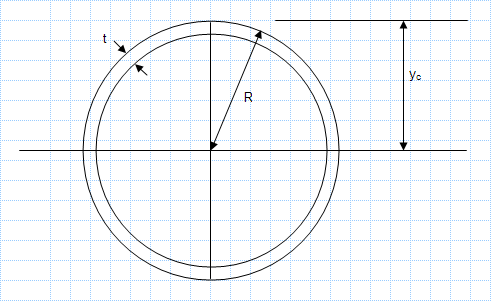 Property Of Sections - Very thin annulus.xls