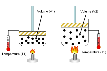 Air & Gas volume conversions