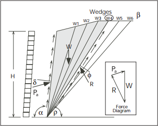 Coulomb Trial Wedge
