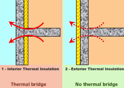 Determine if the building is thermal bridge free