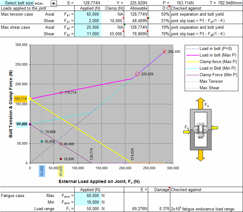 Quick and Dirty Bolt Sizing Calculation xls