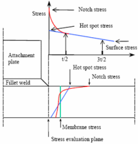 Understand how to select appropriate stress from finite element model for fatigue assessment.